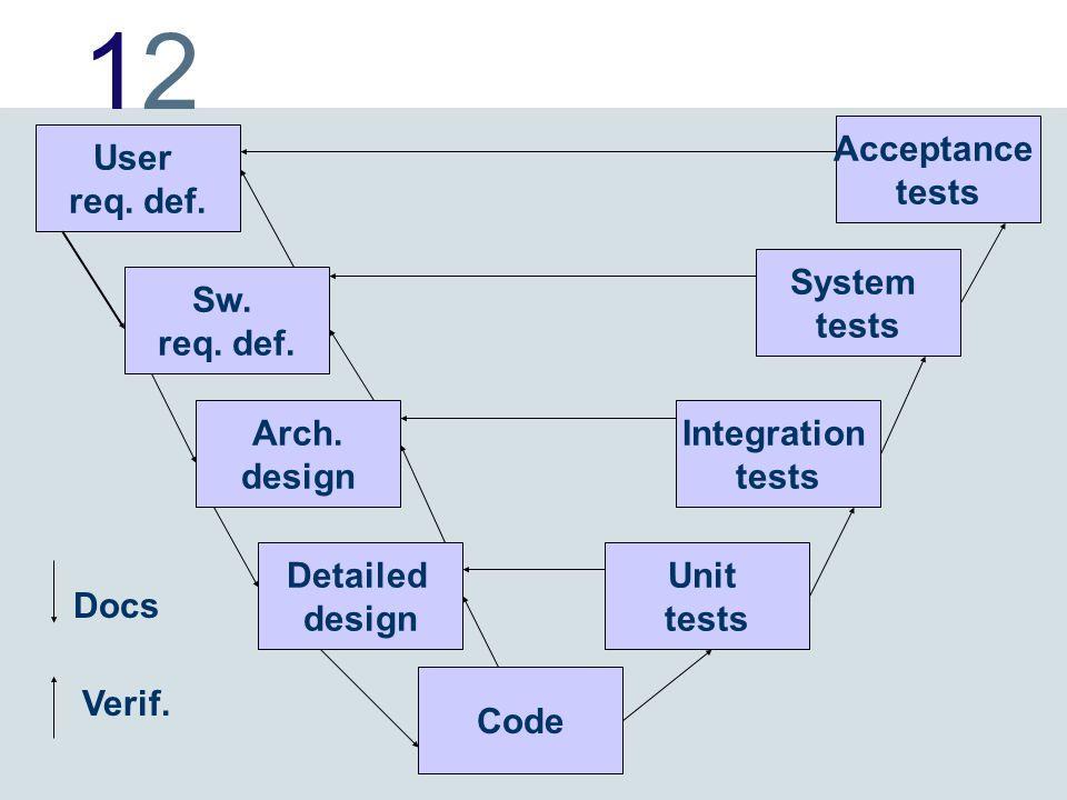 1212 User req. def. Sw. req. def. Arch. design Detailed design Code Acceptance tests System tests Integration tests Unit tests Docs Verif.