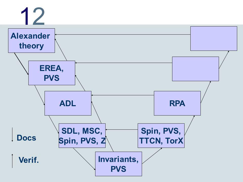 1212 Alexander theory EREA, PVS ADL SDL, MSC, Spin, PVS, Z Invariants, PVS RPA Spin, PVS, TTCN, TorX Docs Verif.