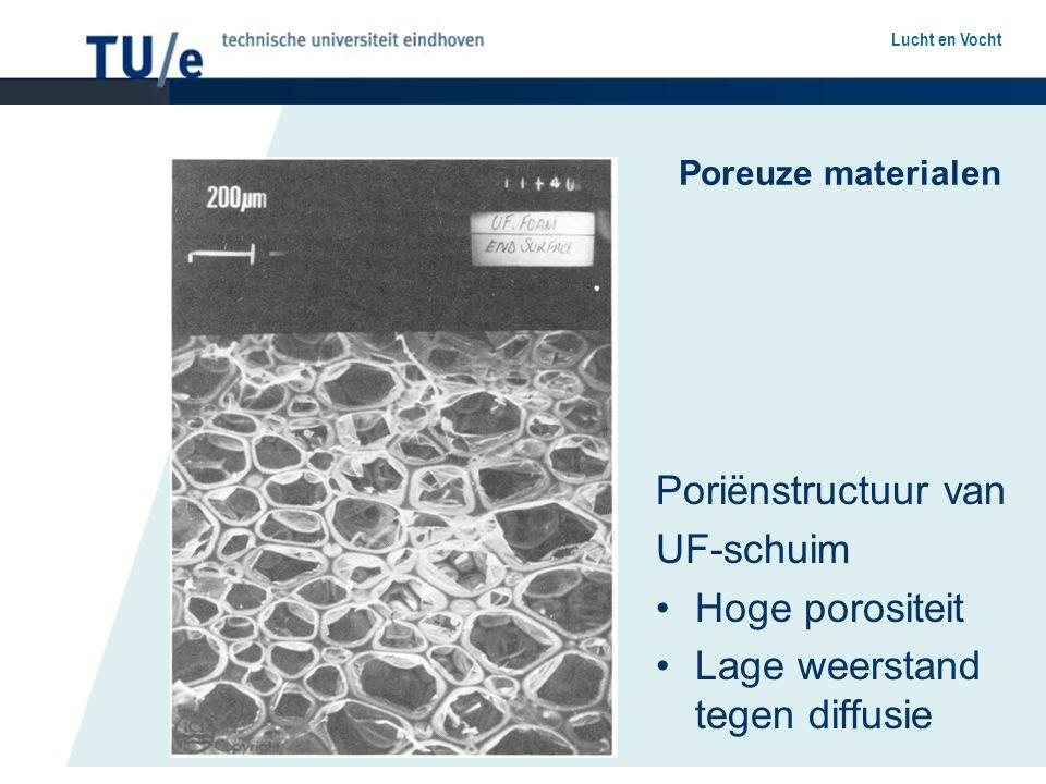Lucht en Vocht Waterdampdiffusie in materiaal p v1 p v2 gvgv Z