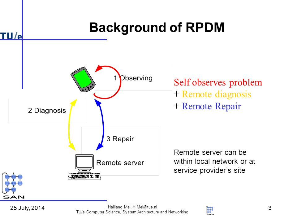 25 July, 2014 Hailiang Mei, H.Mei@tue.nl TU/e Computer Science, System Architecture and Networking 3 Background of RPDM Remote server can be within local network or at service provider's site Self observes problem + Remote diagnosis + Remote Repair