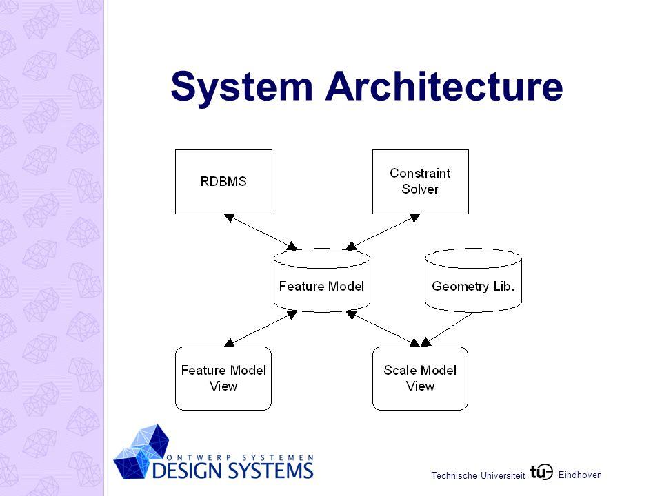 Eindhoven Technische Universiteit System Architecture