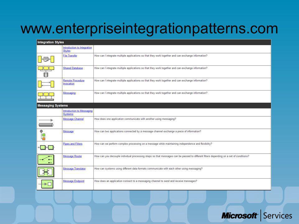 www.enterpriseintegrationpatterns.com