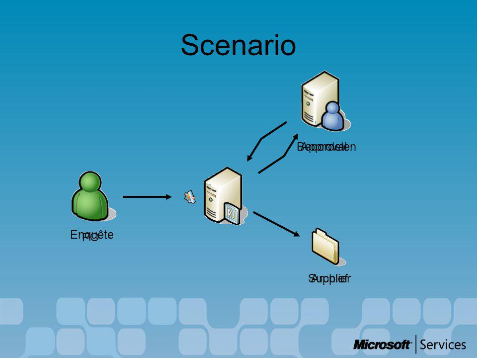 Scenario - details B R E BizTalk Orchestration BizTalk Orchestration Windows Sharepoint Services Windows Sharepoint Services E:\Demo\Test BAM 1 2 3 4 5 6 7 1..