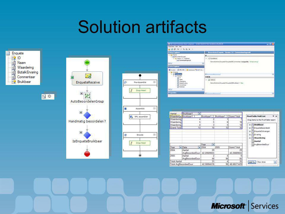 Solution artifacts