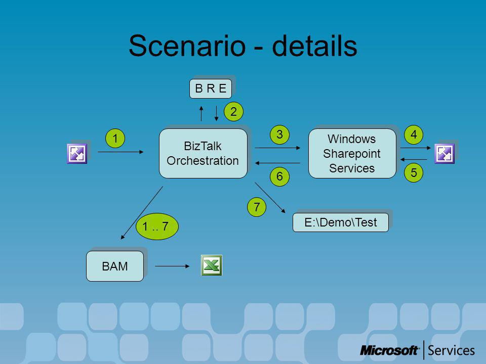 Scenario - details B R E BizTalk Orchestration BizTalk Orchestration Windows Sharepoint Services Windows Sharepoint Services E:\Demo\Test BAM 1 2 34 5 6 7 1..
