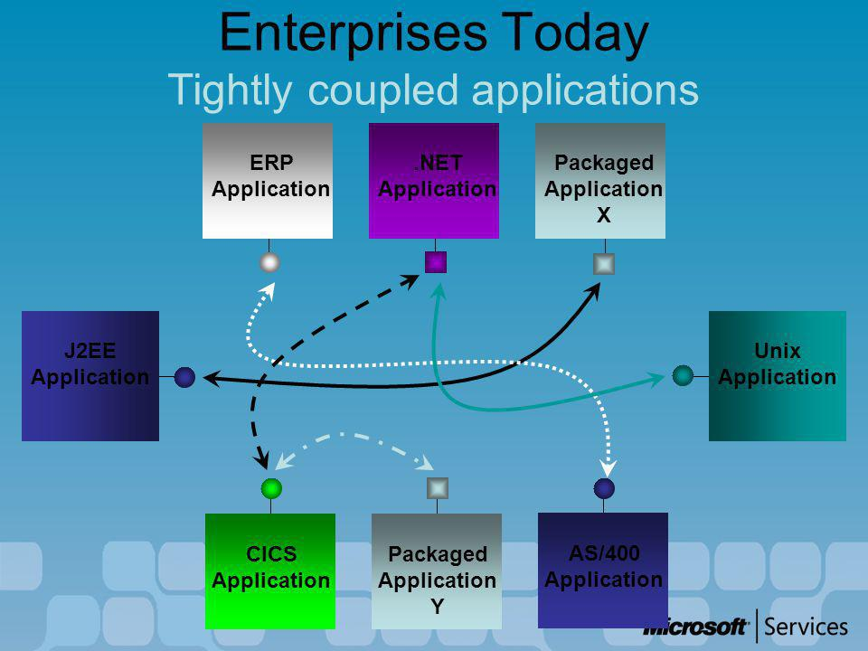 Enterprises Today Tightly coupled applications Packaged Application Y ERP Application Unix Application J2EE Application.NET Application Packaged Application X CICS Application AS/400 Application