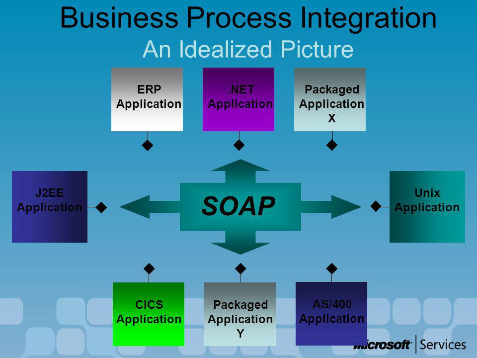 Business Process Integration An Idealized Picture Packaged Application Y ERP Application Unix Application J2EE Application.NET Application Packaged Application X CICS Application AS/400 Application SOAP
