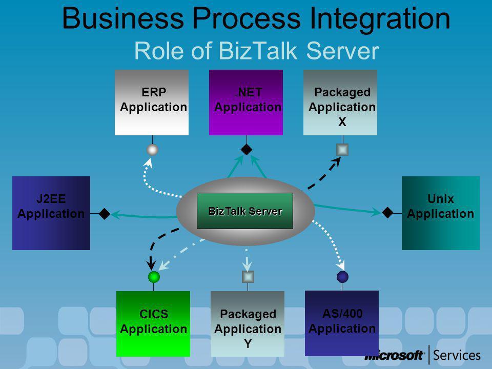 Business Process Integration Role of BizTalk Server Packaged Application Y ERP Application Unix Application J2EE Application.NET Application Packaged Application X CICS Application AS/400 Application Business Process Messaging Orchestration BizTalk Server