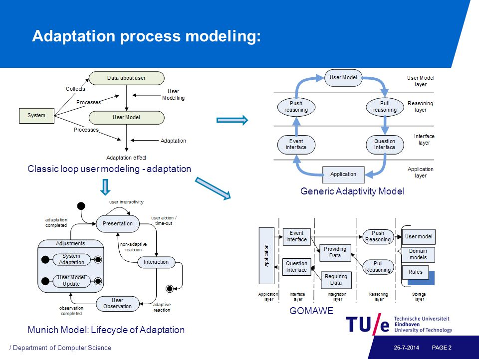Conclusions: Generic Adaptation Process Conformity of the adaptation process sequence and flowchart approaches Layered process-based (de)composition of an adaptive system Building Block of a User-Adaptive System process / Department of Computer Science PAGE 1325-7-2014