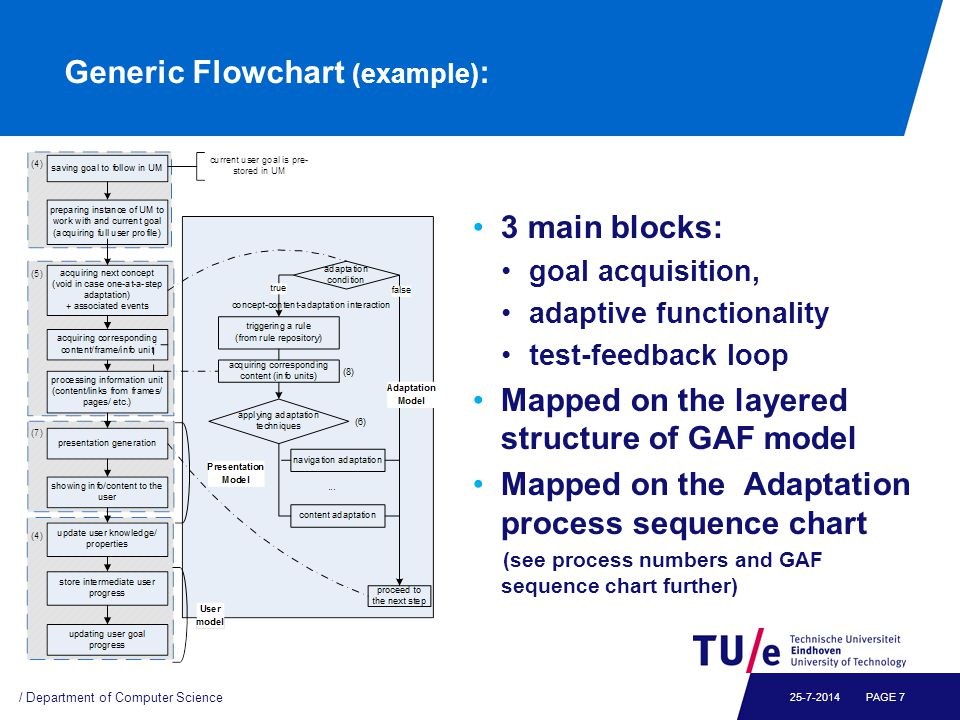 Generic Flowchart (example) : / Department of Computer Science PAGE main blocks: goal acquisition, adaptive functionality test-feedback loop Mapped on the layered structure of GAF model Mapped on the Adaptation process sequence chart (see process numbers and GAF sequence chart further)