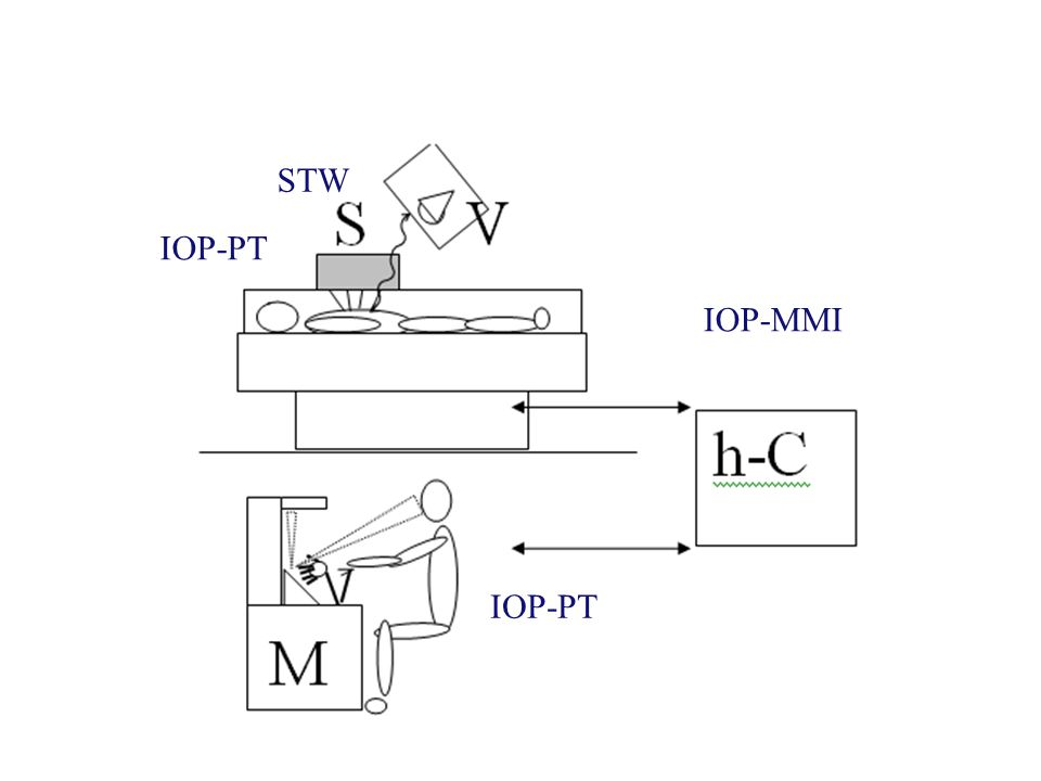 IOP-PT IOP-MMI STW