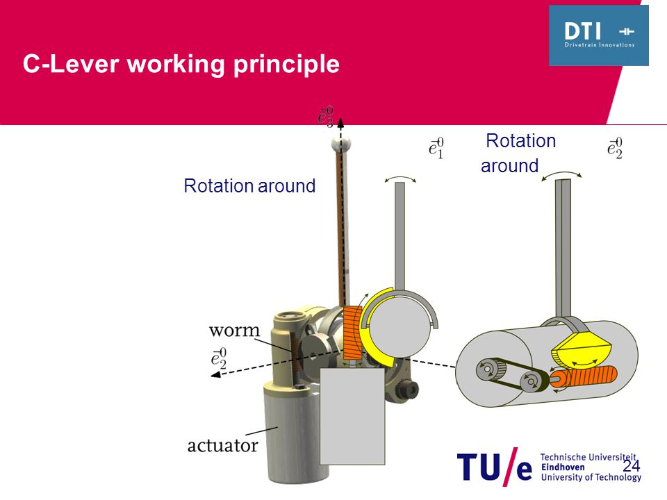 24 C-Lever working principle Rotation around