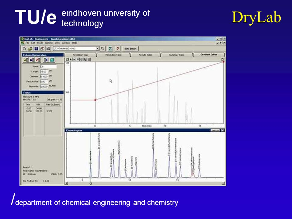 TU/e eindhoven university of technology / department of chemical engineering and chemistry DryLab