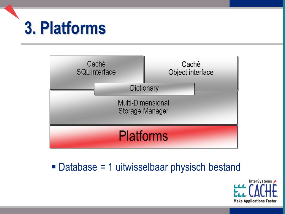 3. Platforms Multi-Dimensional Storage Manager Caché Object interface Caché SQL interface DictionaryDictionary Platforms   Database = 1 uitwisselbaa