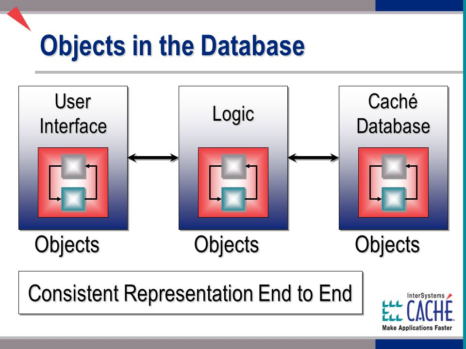 Objects in the Database User Interface Logic Caché Database ObjectsObjectsObjects Consistent Representation End to End
