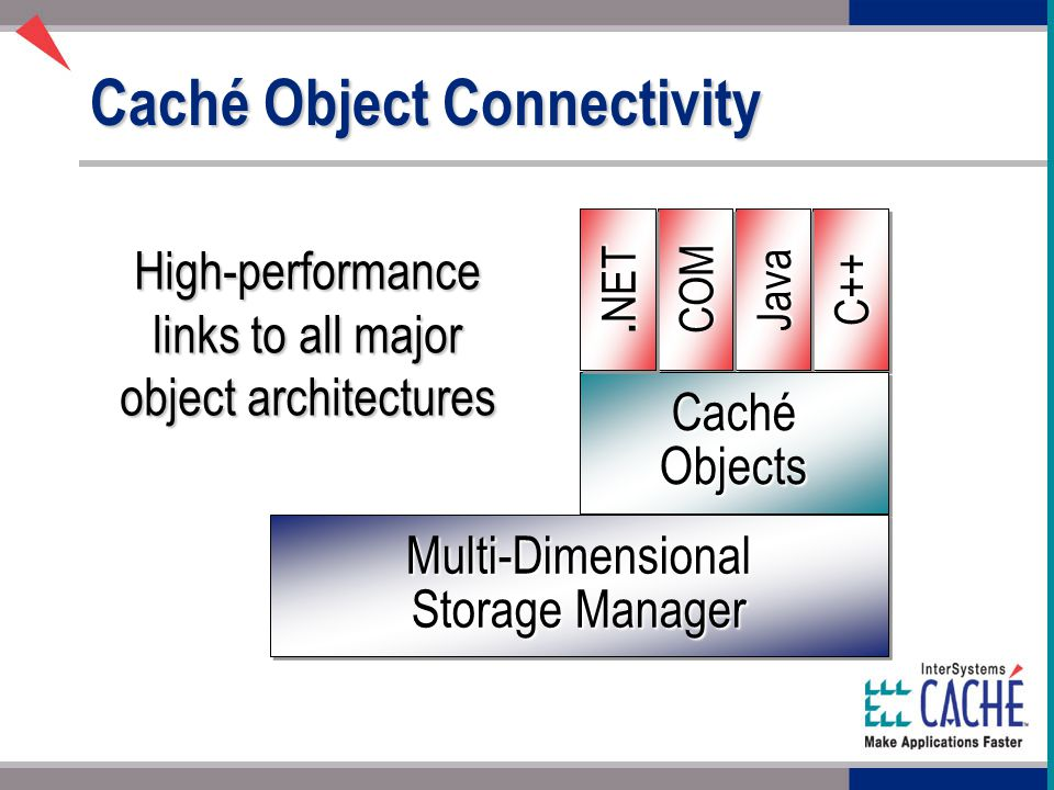 Caché Object Connectivity C++C++ JavaJavaCOMCOM Caché Objects Multi-Dimensional Storage Manager.