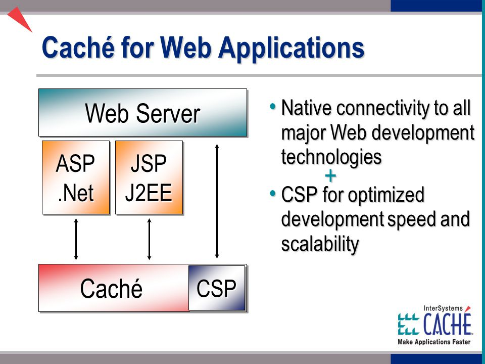 Caché for Web Applications Native connectivity to all major Web development technologies Native connectivity to all major Web development technologies CSP for optimized development speed and scalability CSP for optimized development speed and scalability ASP.NetASP.NetJSPJ2EEJSPJ2EE CachéCaché CSPCSP Web Server +