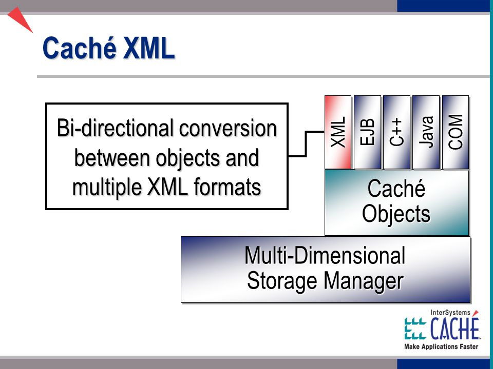 Caché XML XMLXML Caché Objects Multi-Dimensional Storage Manager EJBEJBC++C++ JavaJavaCOMCOM Bi-directional conversion between objects and multiple XML formats