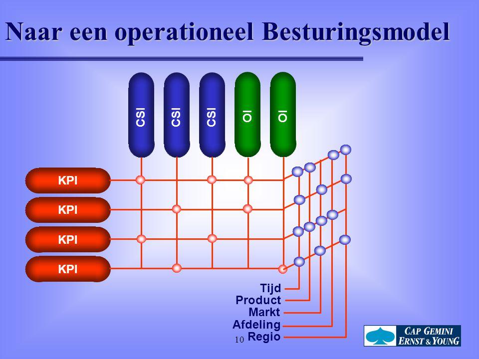 10 Naar een operationeel Besturingsmodel KPI CSI OI Tijd Regio Product Afdeling Markt