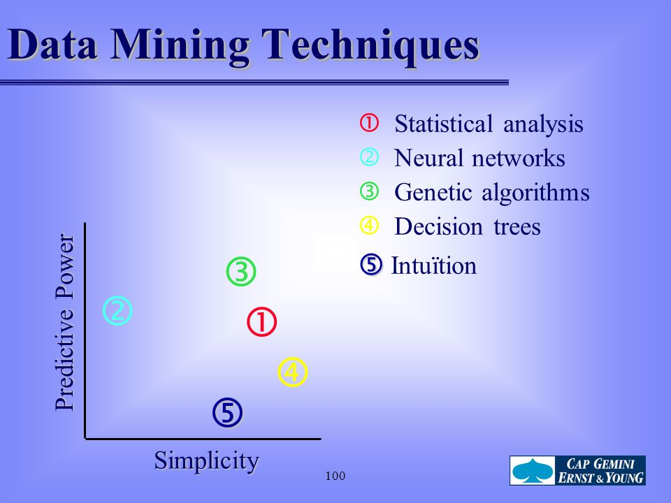 100 Data Mining Techniques  Statistical analysis  Neural networks  Genetic algorithms  Decision trees   Intuïtion Predictive Power Simplicity 