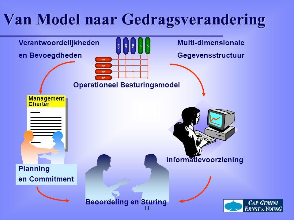 11 Van Model naar Gedragsverandering Management Charter Operationeel Besturingsmodel Beoordeling en Sturing Informatievoorziening Planning en Commitment Multi-dimensionale Gegevensstructuur Verantwoordelijkheden en Bevoegdheden