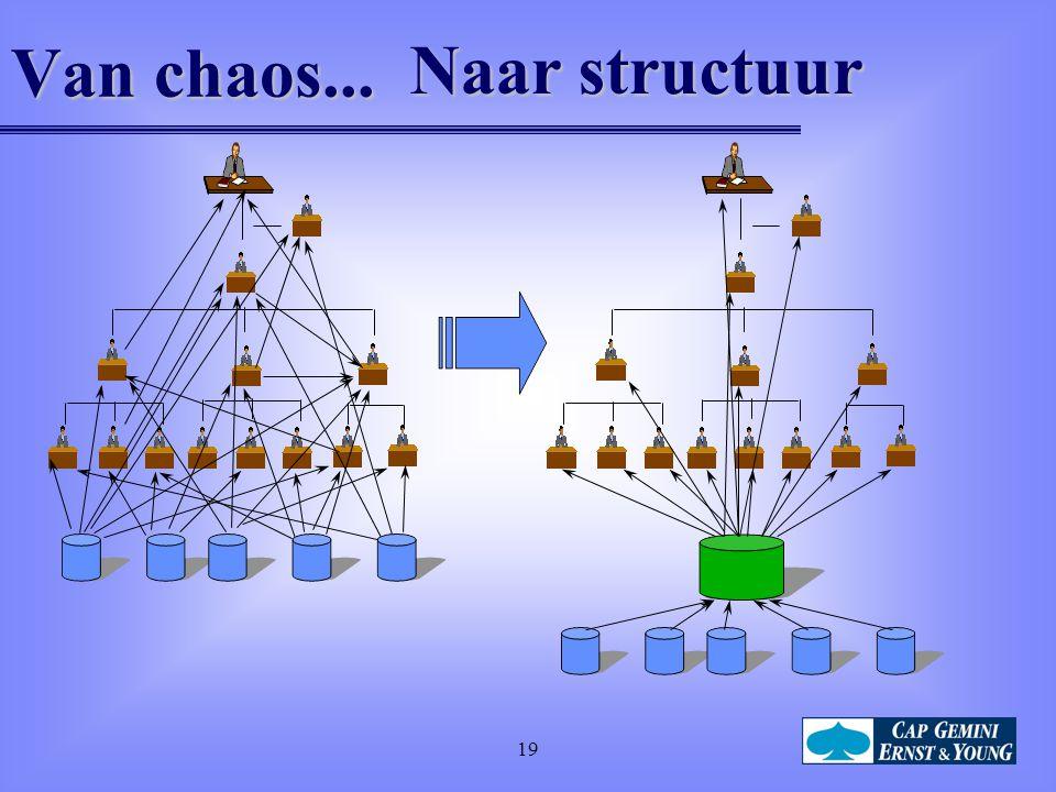 19 Van chaos... Naar structuur