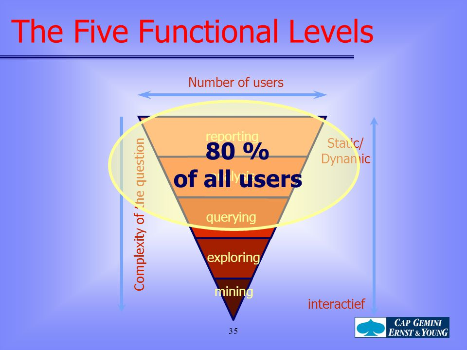 35 mining exploring Number of users Static/ Dynamic interactief analysis reporting querying Complexity of the question 80 % of all users The Five Func