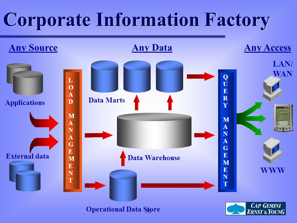 36 Applications Any SourceAny AccessAny Data LOADMANAGEMENTLOADMANAGEMENT QUERYMANAGEMENTQUERYMANAGEMENT External data Data Marts Data Warehouse Operational Data Store Corporate Information Factory LAN/ WAN WWW