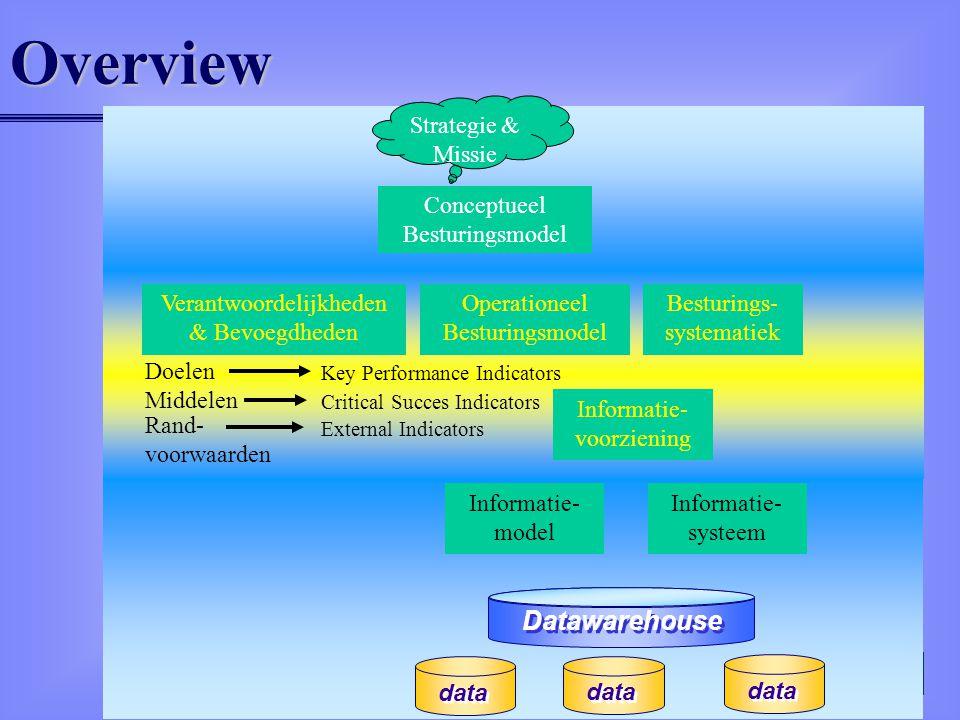 6Overview Conceptueel Besturingsmodel Strategie & Missie Verantwoordelijkheden & Bevoegdheden Operationeel Besturingsmodel Besturings- systematiek Doelen Middelen Rand- voorwaarden Key Performance Indicators Critical Succes Indicators External Indicators Informatie- model Informatie- systeem Informatie- voorziening Datawarehouse data