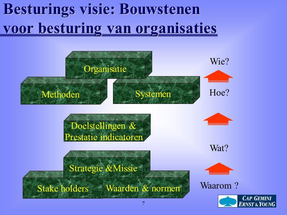 7 Besturings visie: Bouwstenen voor besturing van organisaties Waarom .