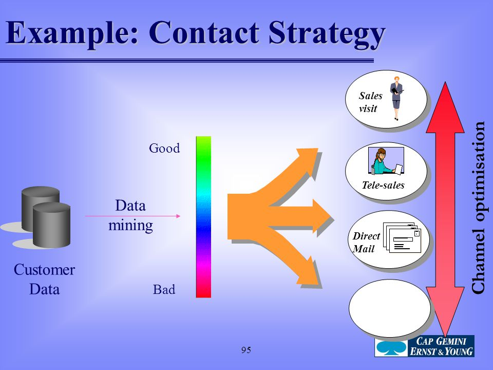 95 Customer Data Tele-sales Direct Mail Sales visit Good Bad Example: Contact Strategy Channel optimisation Data mining