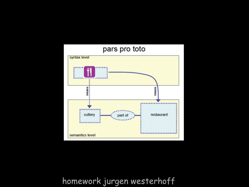 homework jurgen westerhoff