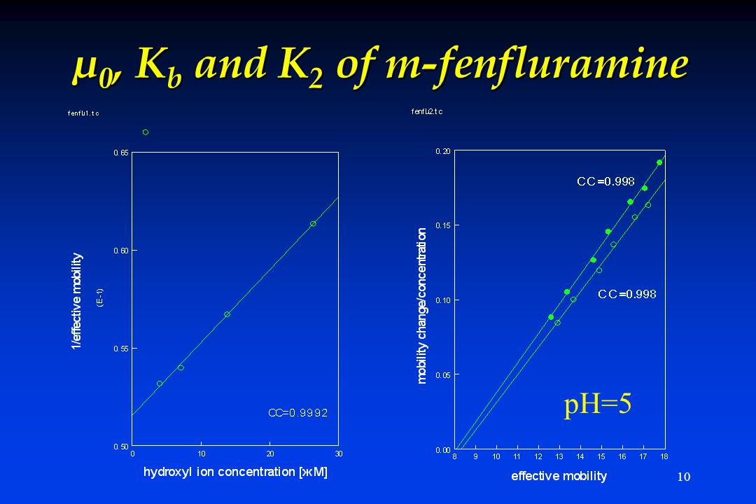 10 µ 0, K b and K 2 of m-fenfluramine pH=5