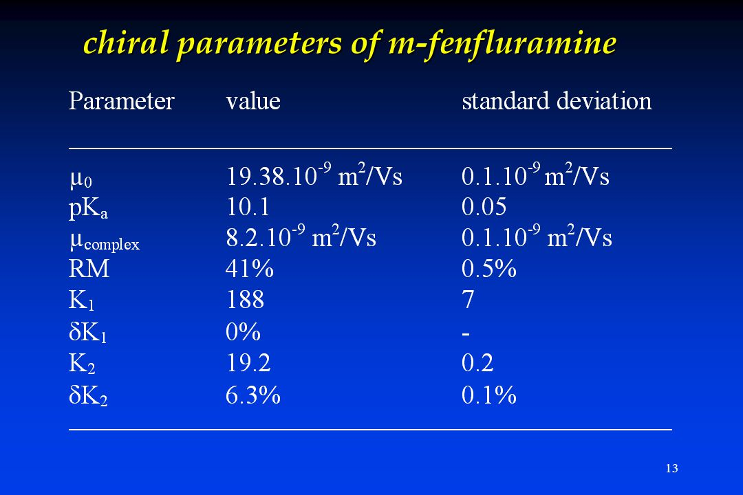 13 chiral parameters of m-fenfluramine