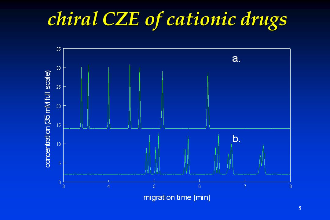 5 chiral CZE of cationic drugs
