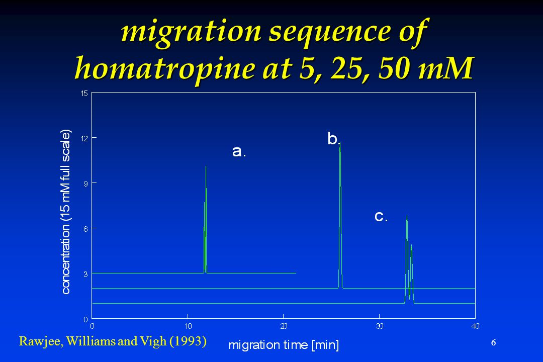 6 migration sequence of homatropine at 5, 25, 50 mM Rawjee, Williams and Vigh (1993)