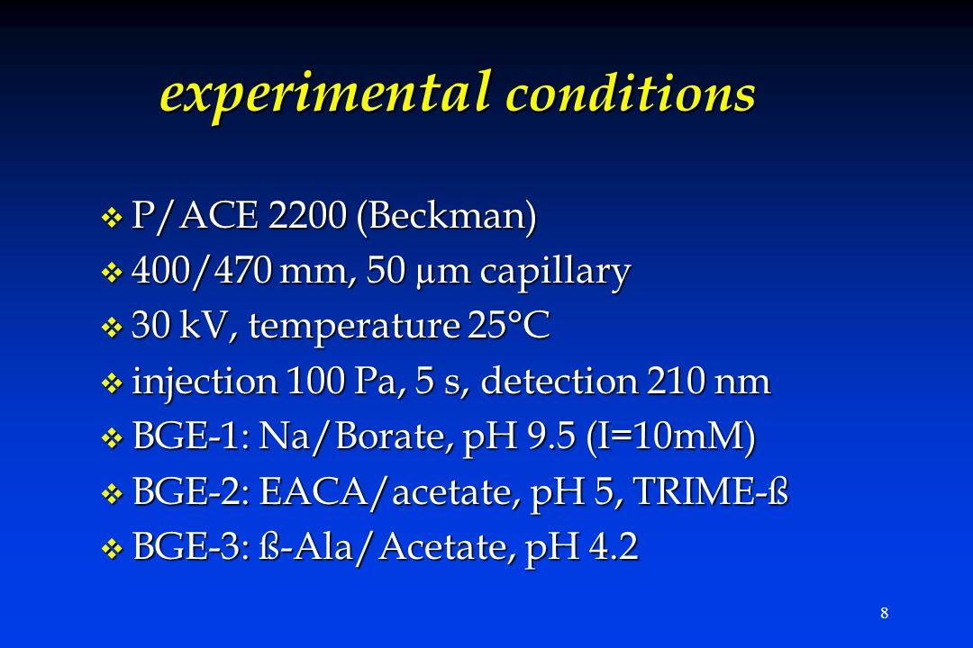 8 experimental conditions v P/ACE 2200 (Beckman) v 400/470 mm, 50 µm capillary v 30 kV, temperature 25°C v injection 100 Pa, 5 s, detection 210 nm v B