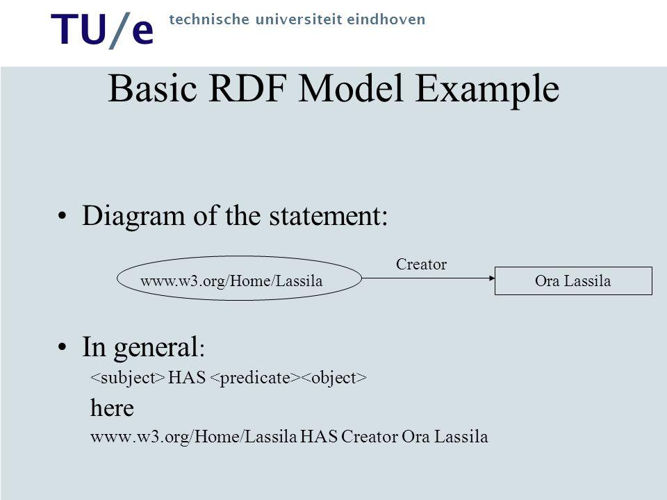 TU/e technische universiteit eindhoven Basic RDF Model Example In general : HAS here www.w3.org/Home/Lassila HAS Creator Ora Lassila Diagram of the statement: www.w3.org/Home/Lassila Ora Lassila Creator