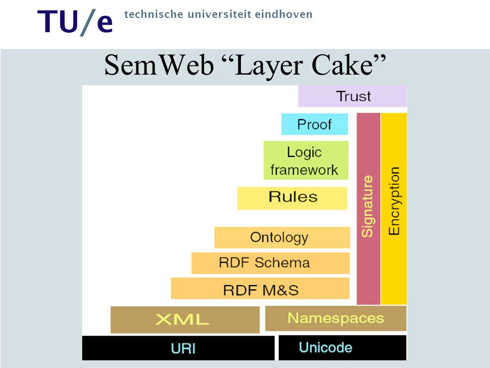 TU/e technische universiteit eindhoven Other Views WebML: A Web-enabled software system whose main purpose is to publish and maintain large amounts of data –exploratory, browsing-oriented, personalized interfaces –(highly volatile) data stored by means of DBMS technology OOHDM: WWW brought new generation of IS –hypermedia navigation through heterogeneous information space –operations querying or affecting that information –constant change, new navigation and services Web-based applications, first good hypermedia applications RMM: History of graphics designers + programmers Nielsen: On the Web, the only constant is change.