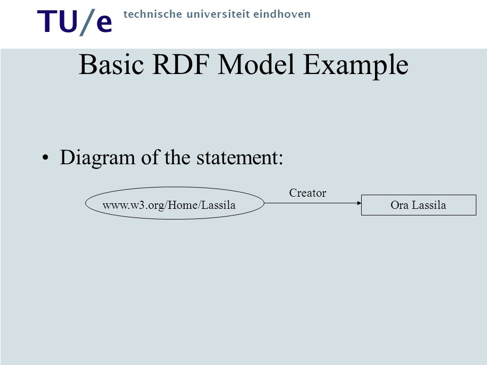TU/e technische universiteit eindhoven RDF and XML RDF can be implemented using XML The example of complete XML for the previous example is: <rdf:RDF xmlns:rdf= http://www.w3.org/1999/02/22-rdf-syntax-ns# xmlns:s=http://description.org/schema/> Ora Lassila