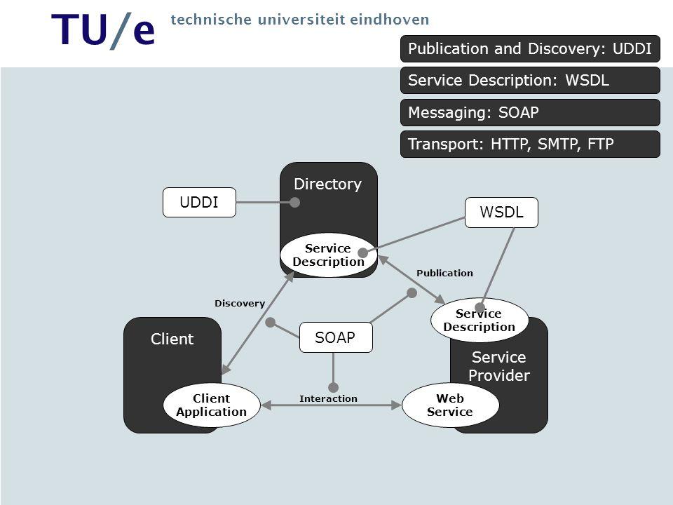 TU/e technische universiteit eindhoven Directory Client Service Provider Service Description Client Application Web Service Description Discovery Publ