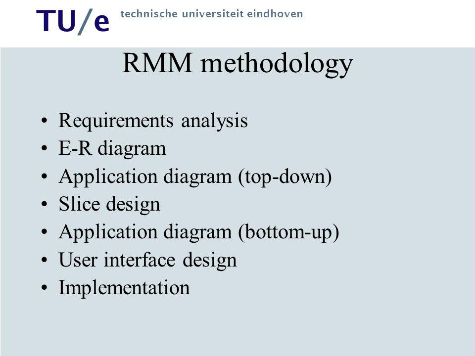 TU/e technische universiteit eindhoven RMM methodology Requirements analysis E-R diagram Application diagram (top-down) Slice design Application diagr