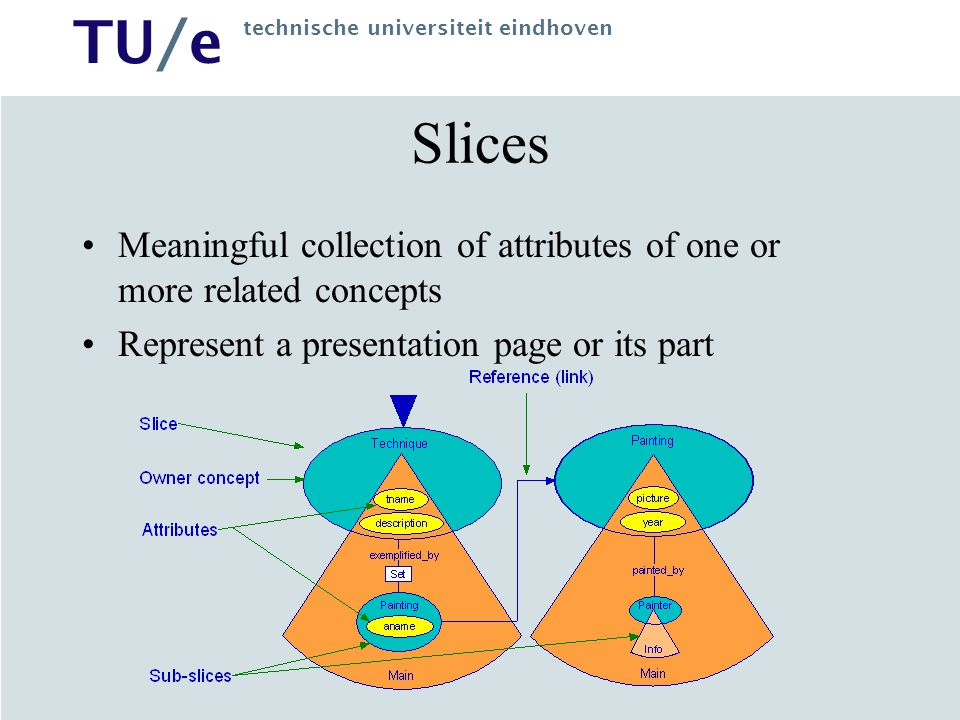 TU/e technische universiteit eindhoven Slices Meaningful collection of attributes of one or more related concepts Represent a presentation page or its