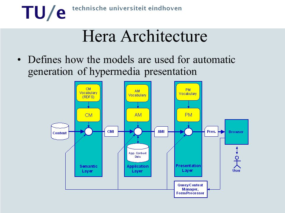 TU/e technische universiteit eindhoven Hera Architecture Defines how the models are used for automatic generation of hypermedia presentation
