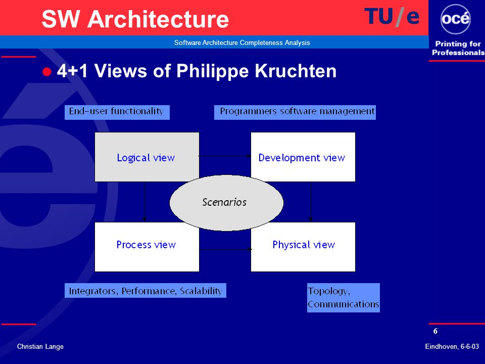 6 Software Architecture Completeness Analysis Christian LangeEindhoven, 6-6-03 SW Architecture l 4+1 Views of Philippe Kruchten TU/e