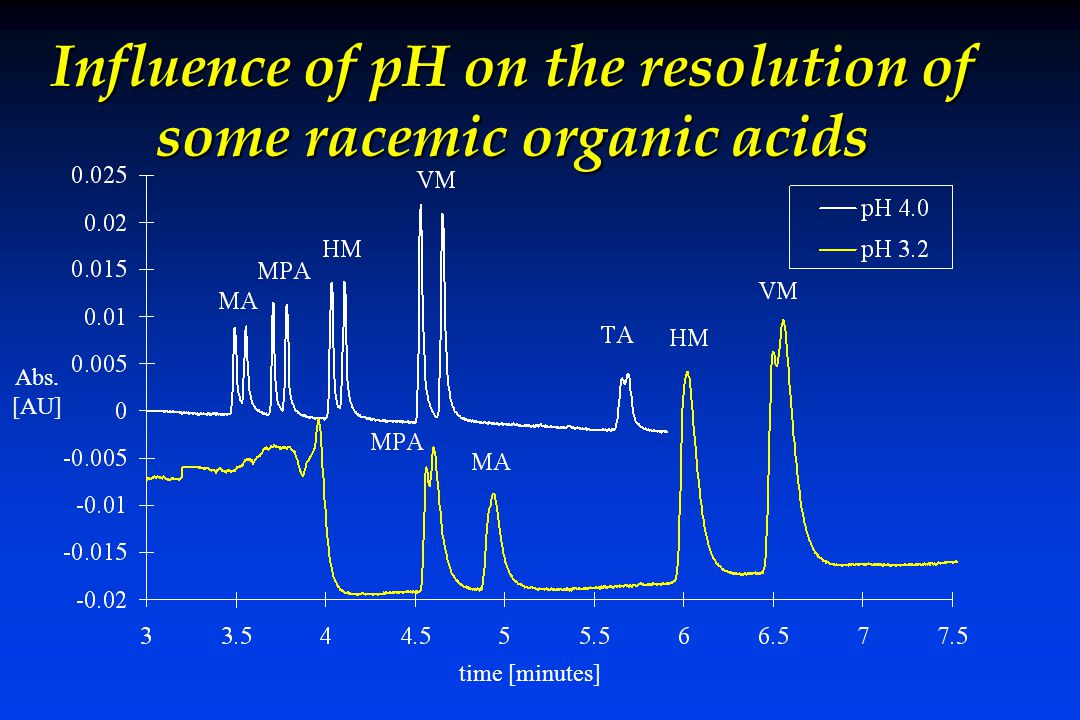 Influence of pH on the resolution of some racemic organic acids Abs. [AU] time [minutes]