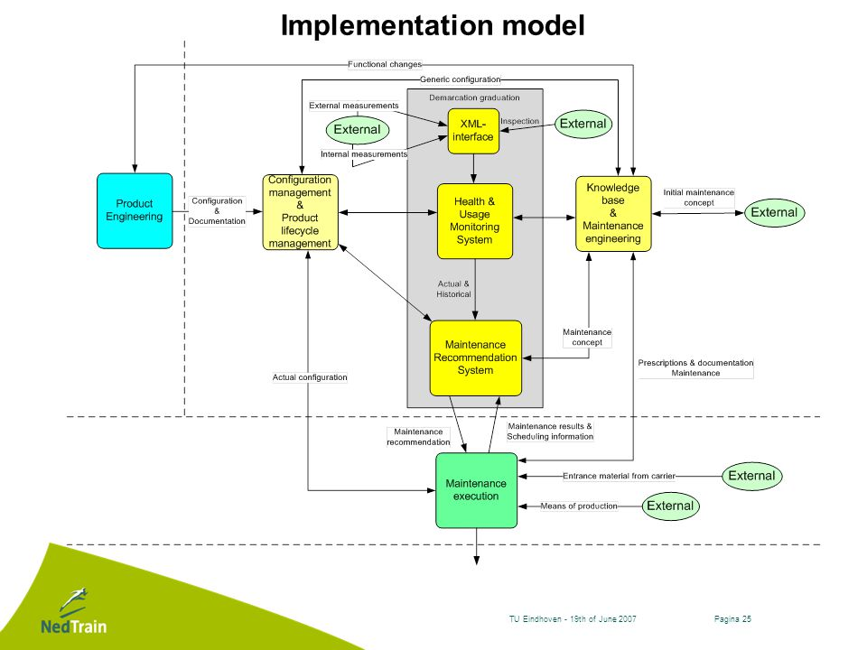 Pagina 25TU Eindhoven - 19th of June 2007 Implementation model