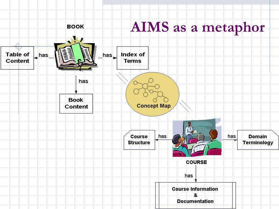 AIMS as a metaphor