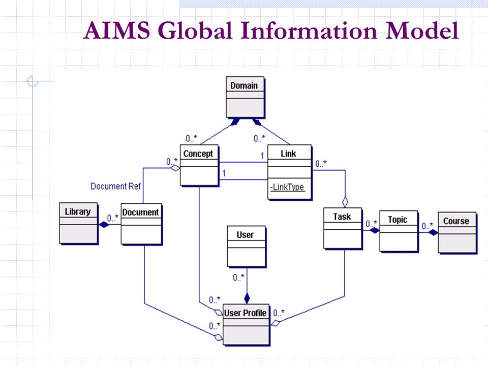 AIMS Global Information Model