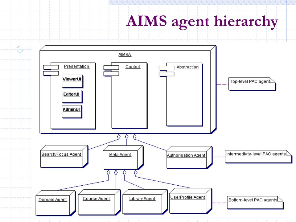 AIMS agent hierarchy